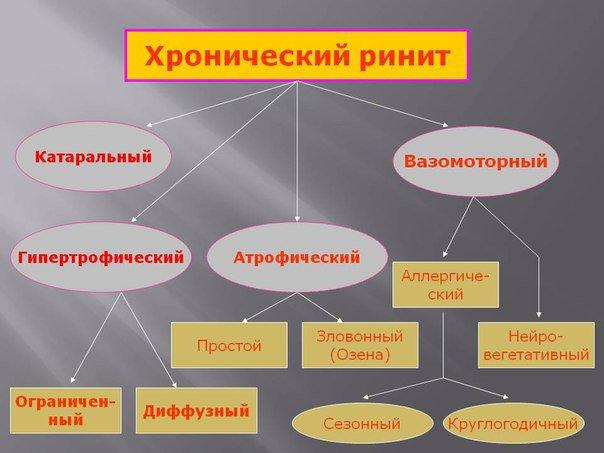 hronicheskij-rinit